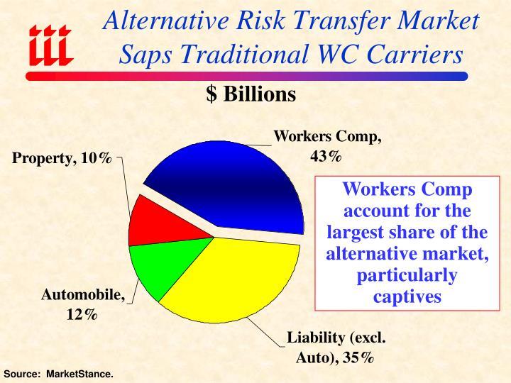 Alternative Risk Transfer Market