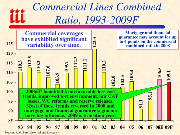 Commercial Lines Combined Ratio, 1993-2009F