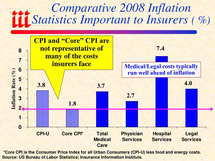 Comparative 2008 Inflation Statistics Important to Insurers