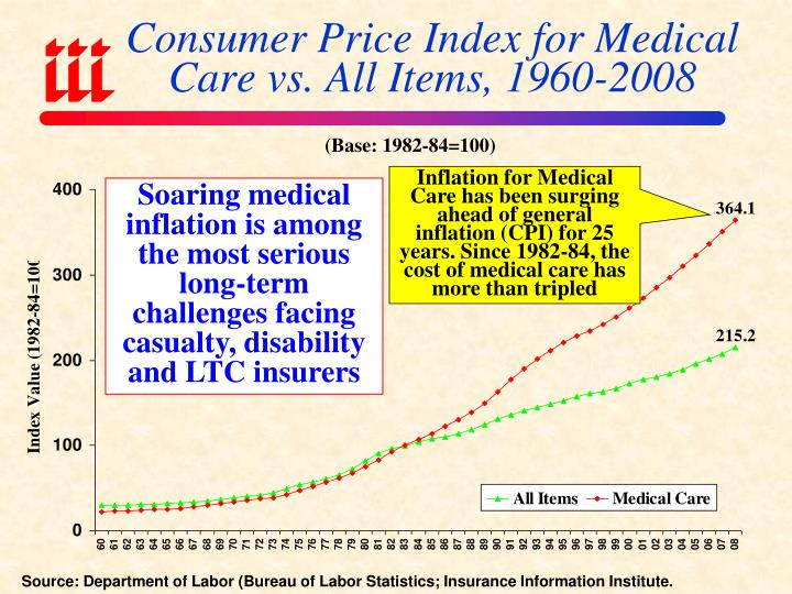 Consumer Price Index for Medical Care vs. All Items, 1960-2008