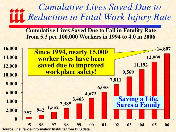 Cumulative Lives Saved Due to