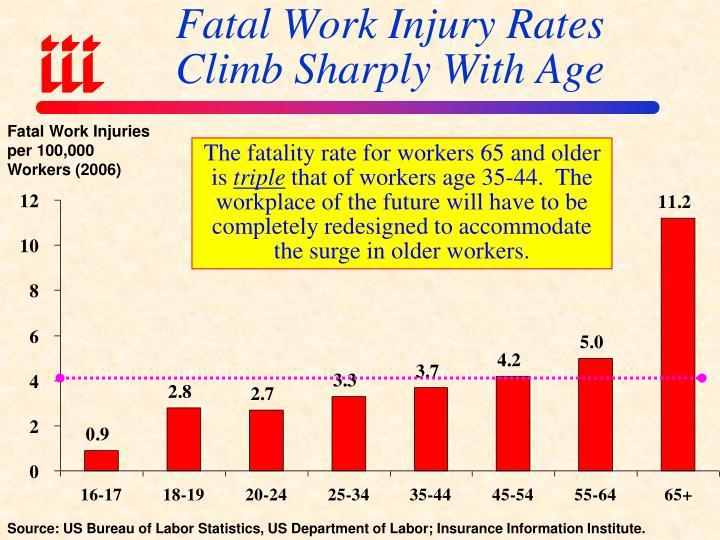 Fatal Work Injury Rates
