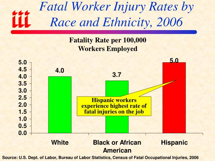 Fatal Worker Injury Rates by
