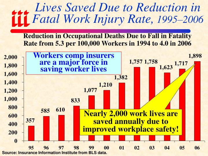 Lives Saved Due to Reduction in