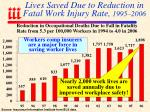 lives saved due to reduction in fatal work injury rate 1995 2006