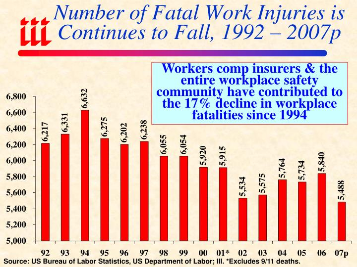 Number of Fatal Work Injuries is Continues to Fall, 1992 – 2007p
