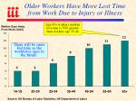 older workers have more lost time from work due to injury or illness