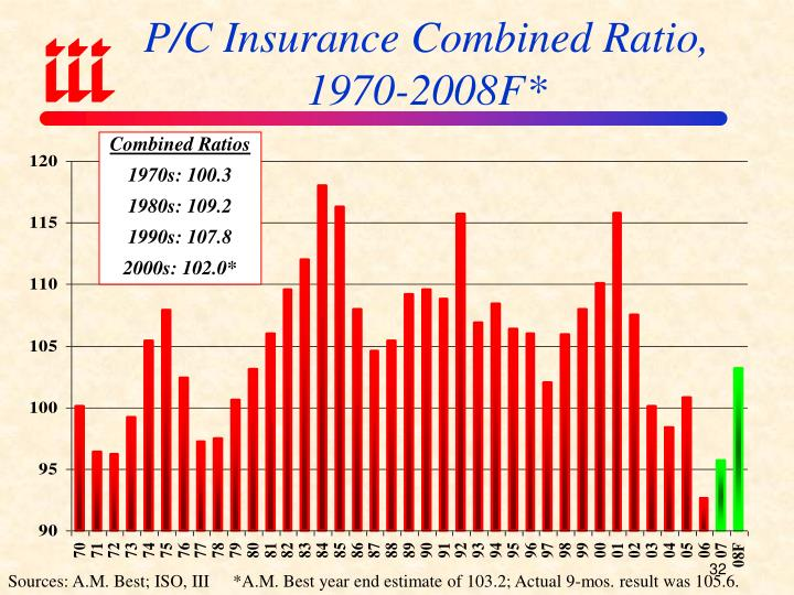 P/C Insurance Combined Ratio, 1970-2008F*