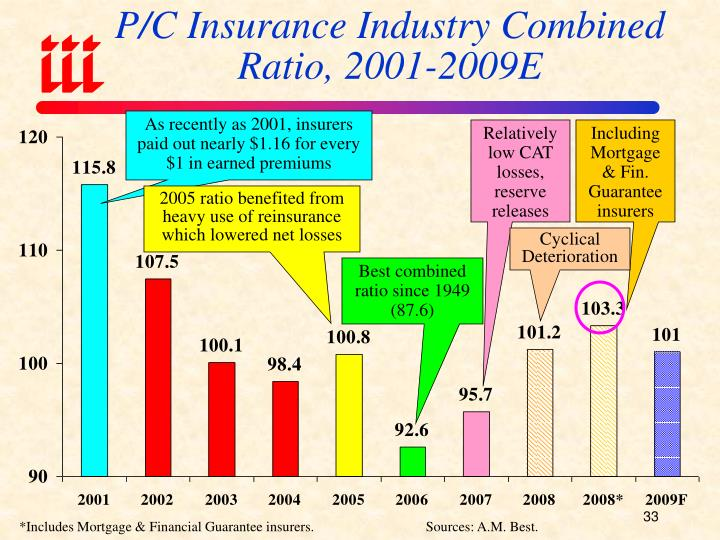 P/C Insurance Industry Combined Ratio, 2001-2009E