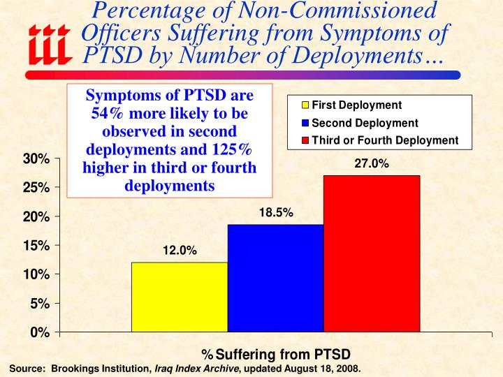 Percentage of Non-Commissioned Officers Suffering from Symptoms of PTSD by Number of Deployments…