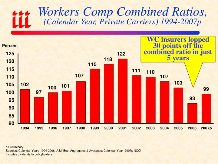 Workers Comp Combined Ratios,