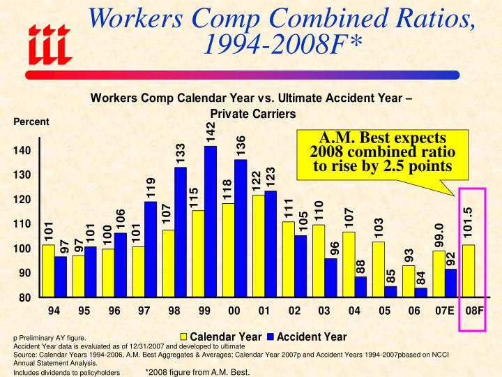 Workers Comp Combined Ratios, 1994-2008F*