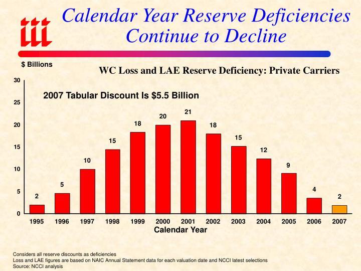 Calendar Year Reserve Deficiencies Continue to Decline
