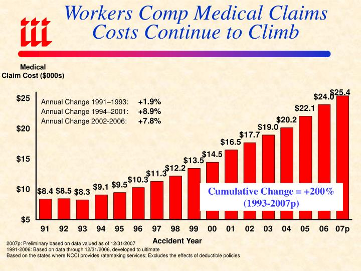 Workers Comp Medical Claims Costs Continue to Climb