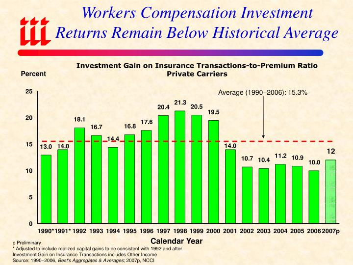 Workers Compensation Investment