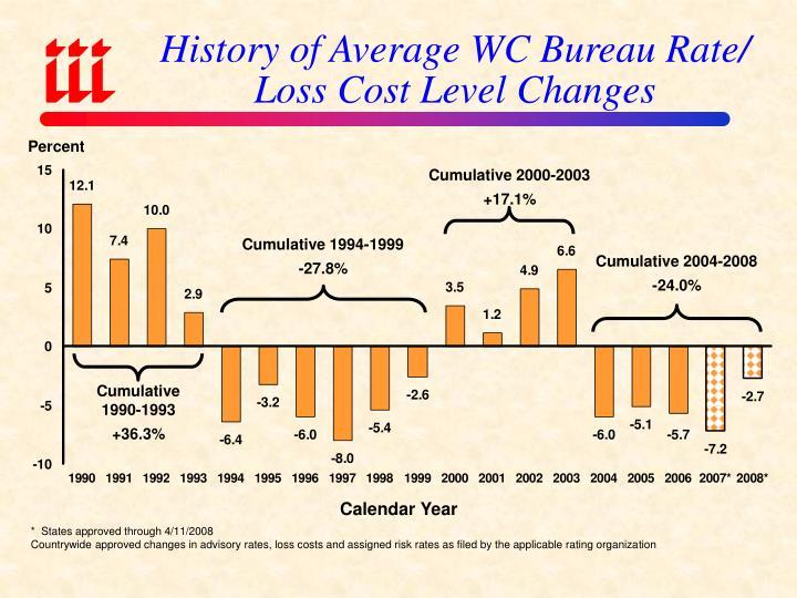 History of Average WC Bureau Rate/