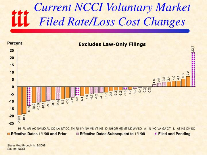 Current NCCI Voluntary Market