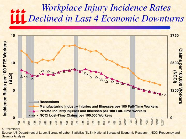 Workplace Injury Incidence Rates