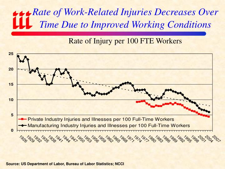 Rate of Work-Related Injuries Decreases Over Time Due to Improved Working Conditions