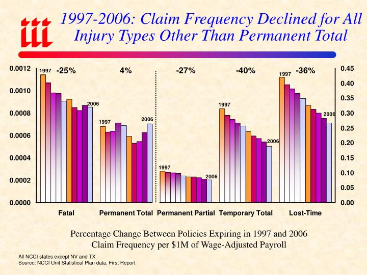 1997-2006: Claim Frequency Declined for All Injury Types Other Than Permanent Total
