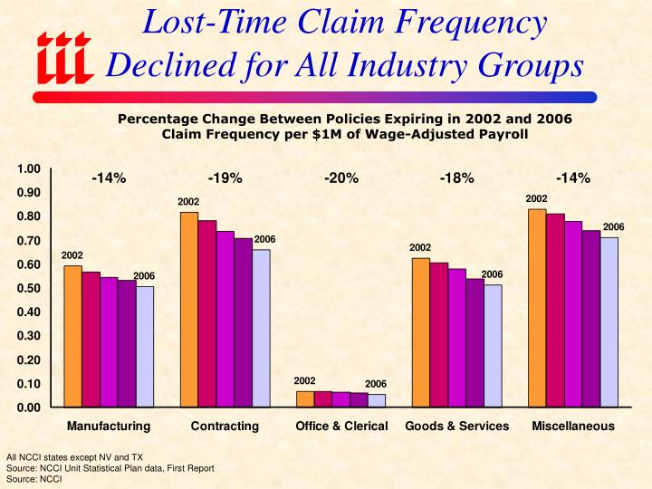 Lost-Time Claim Frequency