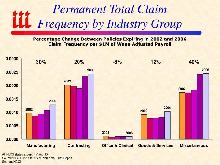 Permanent Total Claim