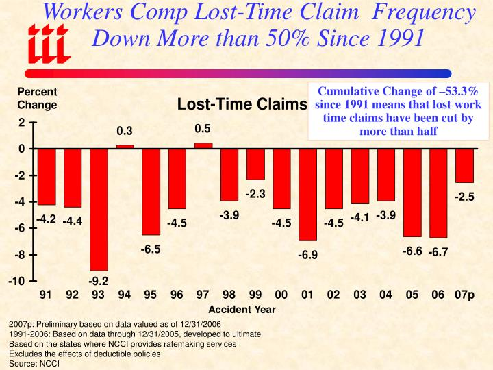 Workers Comp Lost-Time Claim  Frequency Down More than 50% Since 1991
