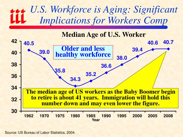 U.S. Workforce is Aging: Significant Implications for Workers Comp