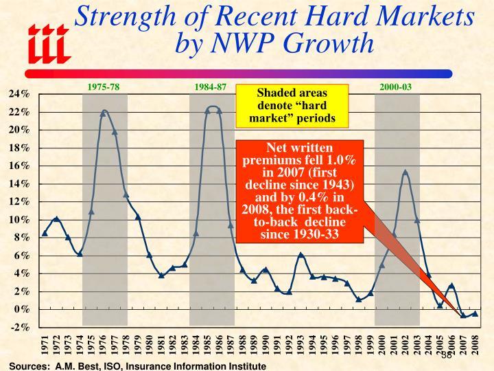 Strength of Recent Hard Markets