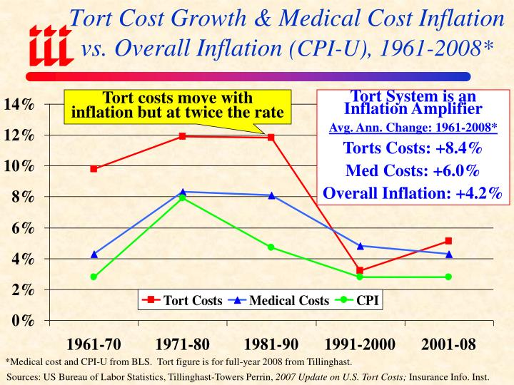 Tort Cost Growth & Medical Cost Inflation vs. Overall Inflation