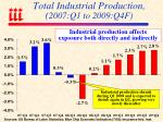 total industrial production 2007 q1 to 2009 q4f