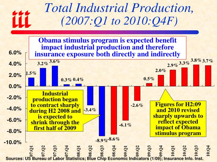 Total Industrial Production,