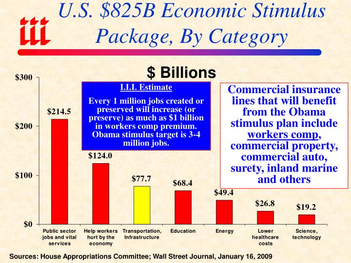U.S. $825B Economic Stimulus Package, By Category