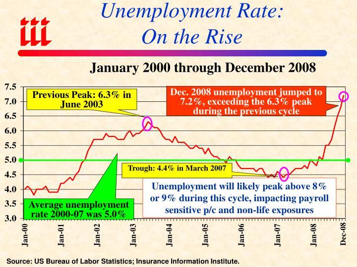 Unemployment Rate: