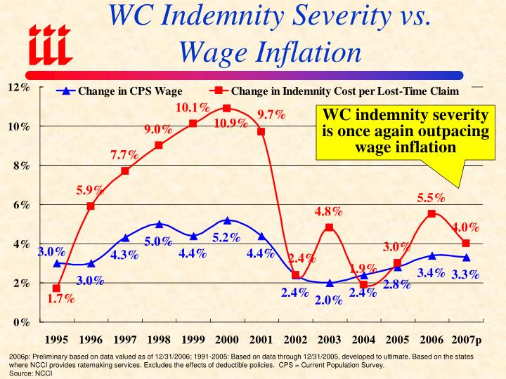 WC Indemnity Severity vs. Wage Inflation