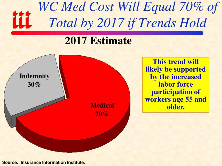 WC Med Cost Will Equal 70% of Total by 2017 if Trends Hold