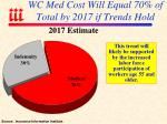 wc med cost will equal 70 of total by 2017 if trends hold