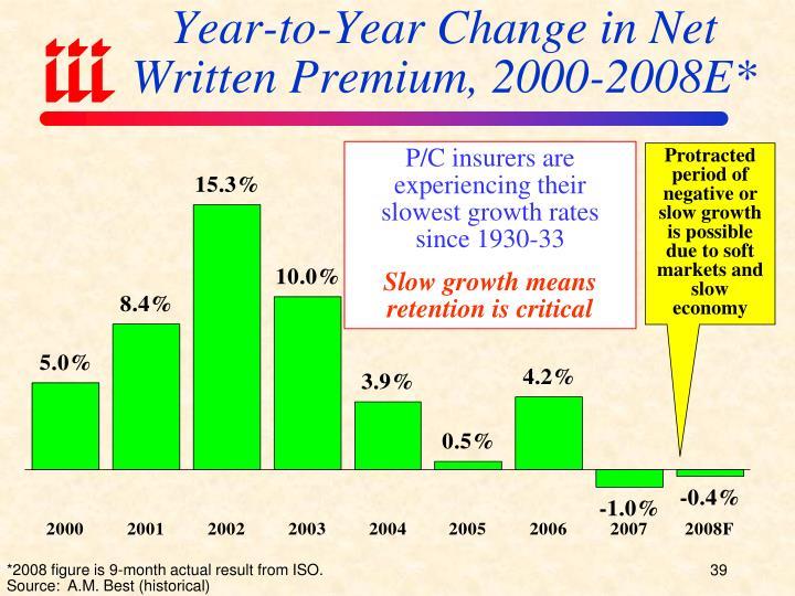 Year-to-Year Change in Net Written Premium, 2000-2008E*