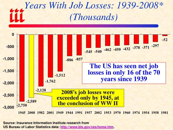 Years With Job Losses: 1939-2008*