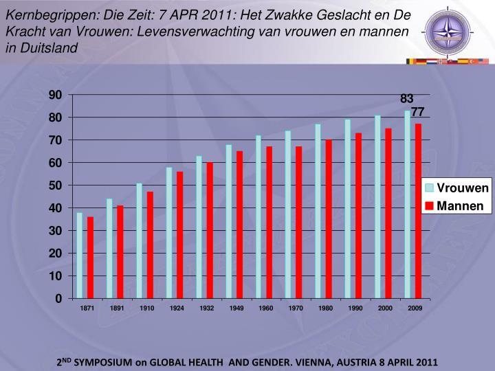 Kernbegrippen: Die Zeit: 7 APR 2011: Het Zwakke Geslacht en De Kracht van Vrouwen: Levensverwachting van vrouwen en mannen in Duitsland