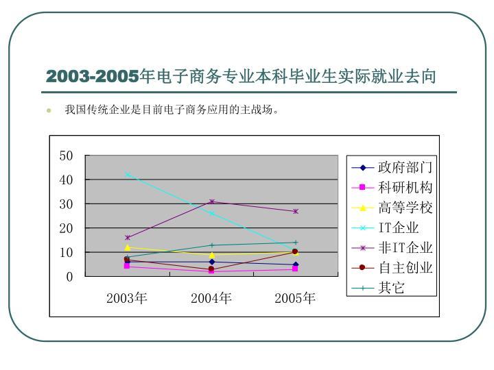2003-2005