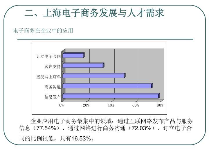 二、上海电子商务发展与人才需求