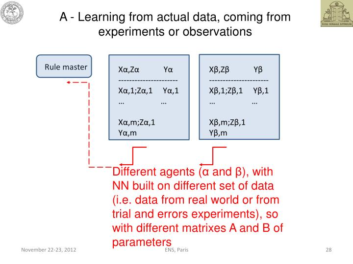 A - Learning from actual data, coming from experiments or observations