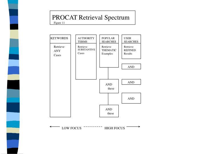 PROCAT Retrieval Spectrum