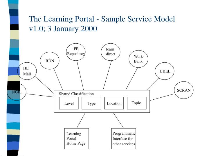 The Learning Portal - Sample Service Model
