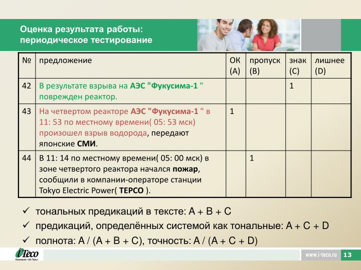 Оценка результата работы: периодическое тестирование