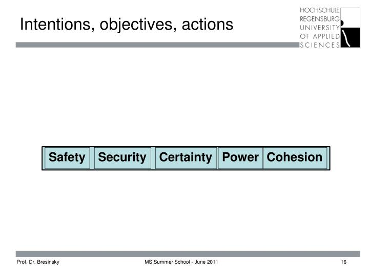Intentions, objectives, actions