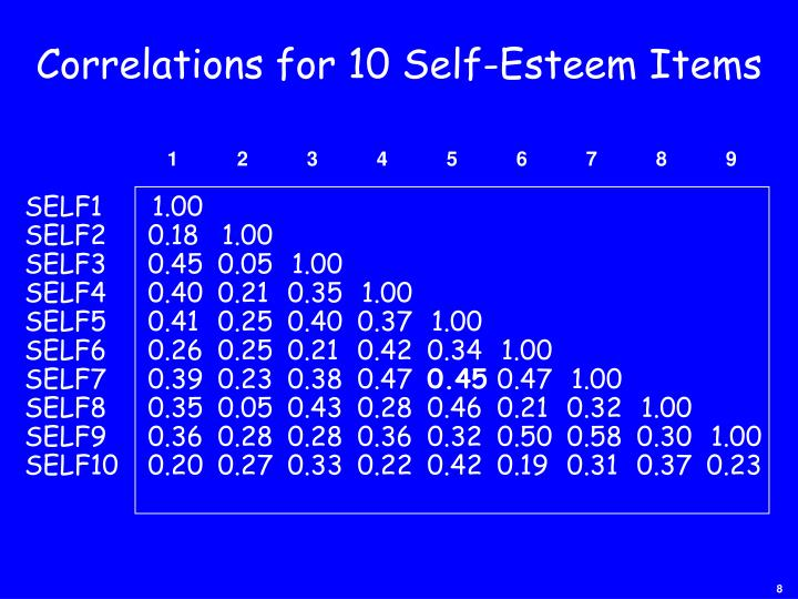 Correlations for 10 Self-Esteem Items