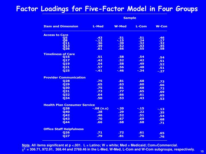 Factor Loadings for Five-Factor Model in Four Groups