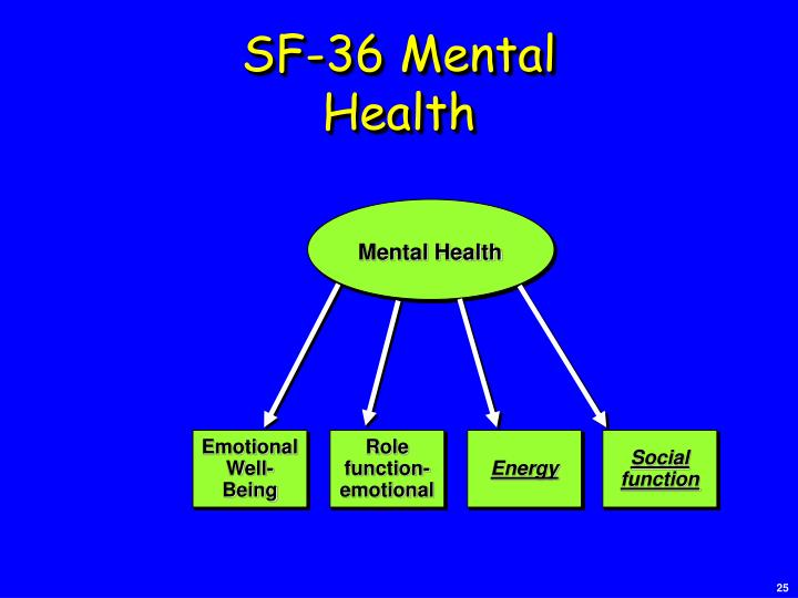 SF-36 Mental Health